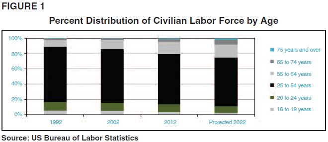Percent Distribution of Civilian Labor Force by Age