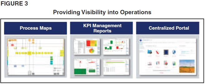 Providing Visibility Into Operations